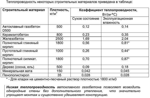 Коэффициент теплопроводности материалов таблица, формулы