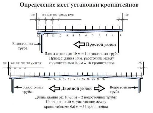 Пуэ-7 п.2.3.122-2.3.133 прокладка кабельных линий в кабельных сооружениях