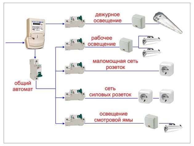 Проводка в гараже: разводка, схема подключения, электрощиток, заземление, как сделать и провести электричество, монтаж электропроводки своими руками, нормы снип, фото