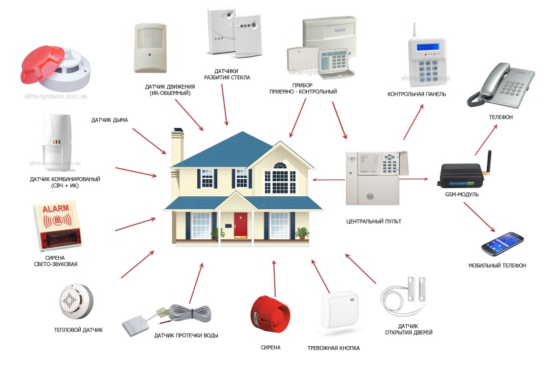Установка охранной сигнализации в квартире:этапы,процесс установки