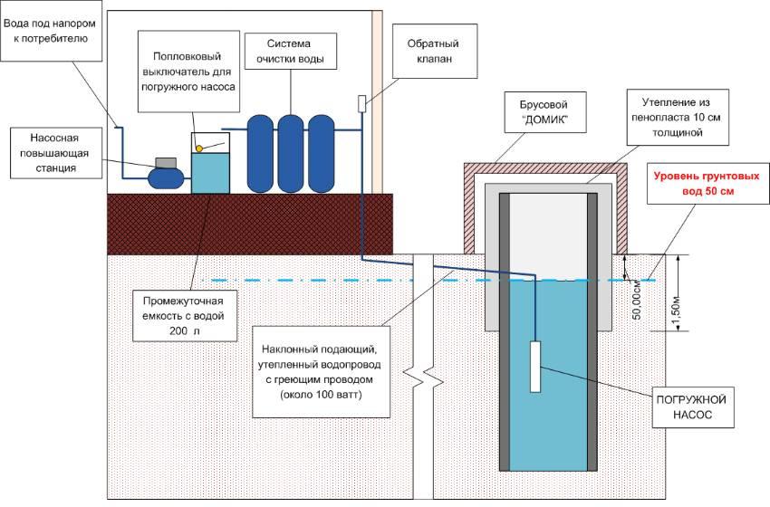 Зимний водопровод из колодца — инструктаж по обустройству