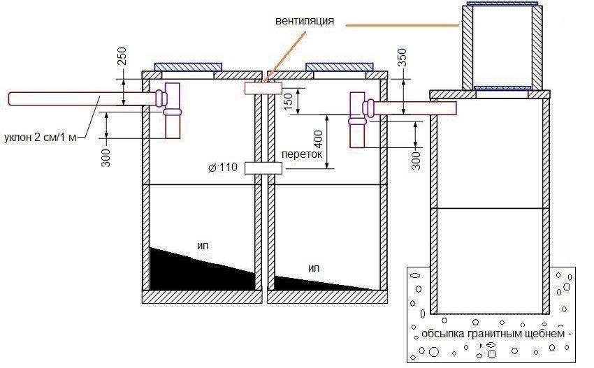 Как подготовить септик топас к зиме - инструкция по обслуживанию