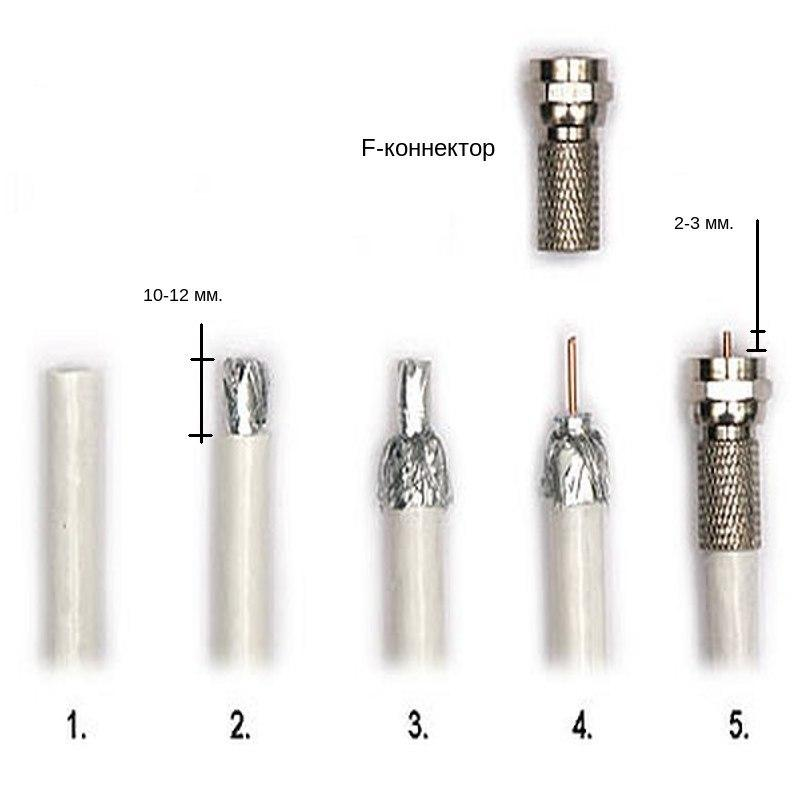 Особенности антенного кабеля: устройство, как выбрать