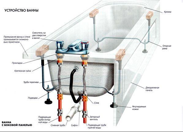 Подключение джакузи к электросети и воде взгляд со всех сторон