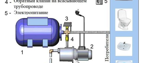 Устройство насосной станции водоснабжения: виды насосов, с баком и гидроаккумулятором, принцип работы