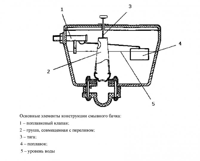 Механизм слива для бачка унитаза с кнопкой: сливной бак c двойным переключателем, ремонт и регулировка арматуры с двумя кнопками
