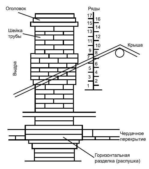 Дымоходы из кирпича, в том числе своими руками, а также особенности монтажа и эксплуатации