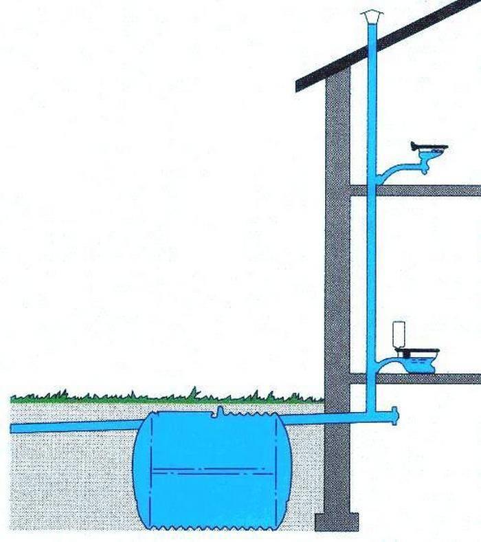 Фановый стояк: зачем он нужен и можно ли его убрать | ремонт и дизайн ванной комнаты