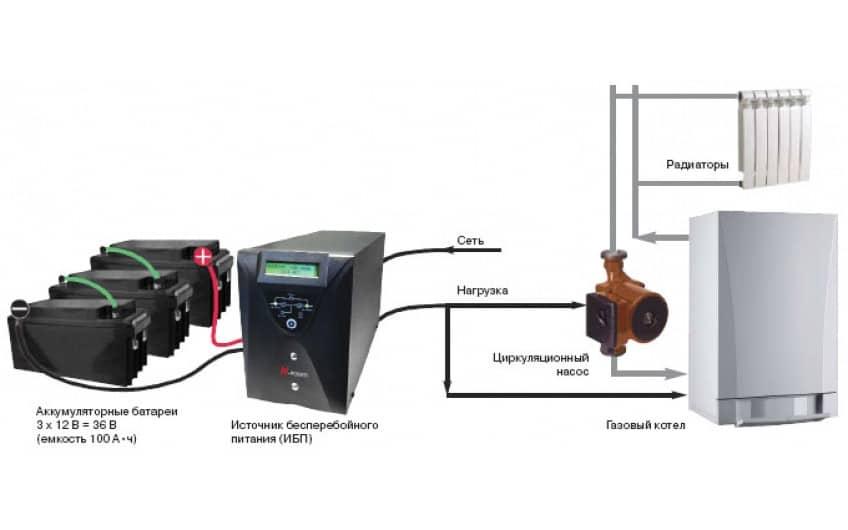 Бесперебойник для газового котла отопления с внешней акб