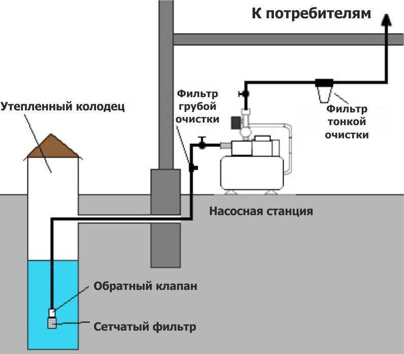 Подключение насосной станции к колодцу и запуск - vodatyt.ru