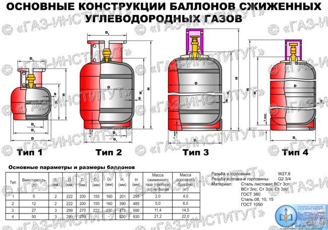 Какая резьба на газовом баллоне 50 л? - справочник по металлообработке и оборудованию