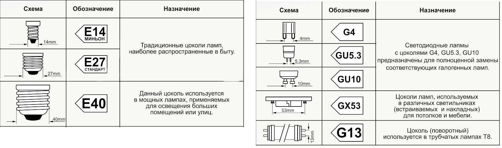 Устройство и выбор светодиодной лампы для светильника