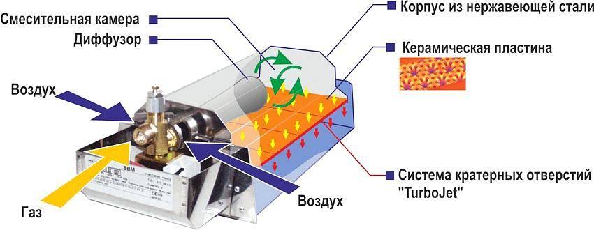 Газовые обогреватели – советы эксперта