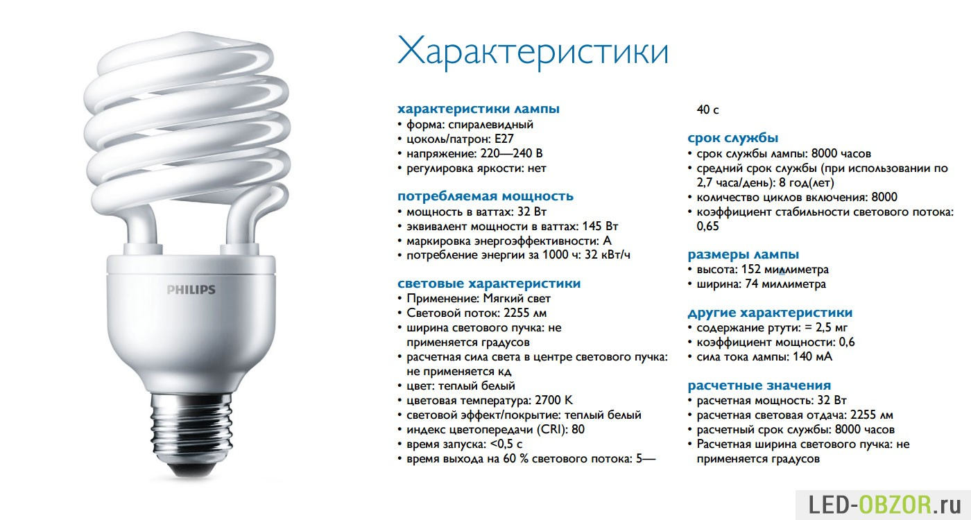 Устройство и характеристики лампы светодиодной е40