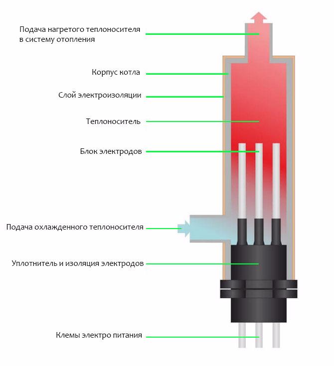 Обеспечение постоянного обогрева дома: обзор всех видов электрокотлов, устройство и принцип работы