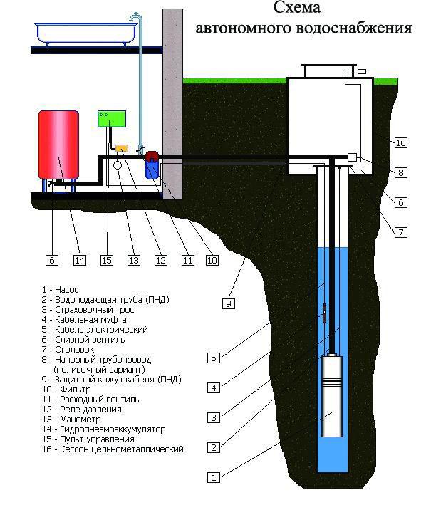 Обустройство скважины с кессоном: поэтапный инструктаж + разбор технических нюансов