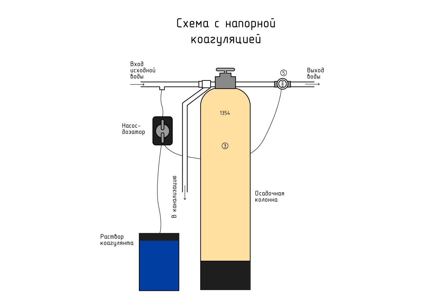Очистка сточных вод коагуляцией: что это такое, принцип действия, метод флокуляции, какие еще разновидности существуют, а также полезное видео по теме