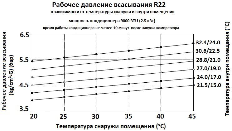 Температурный режим кондиционера в квартире. оптимальная температура работы кондиционера. система против образования льда