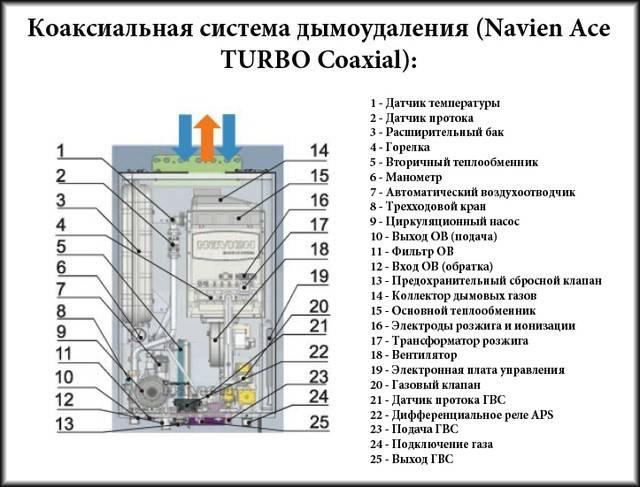 Как исправить ошибку 15 газового котла navien [навьен] - fixbroken.ru