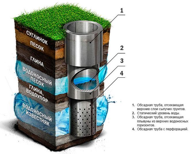 Бурение скважин на воду - технология процесса