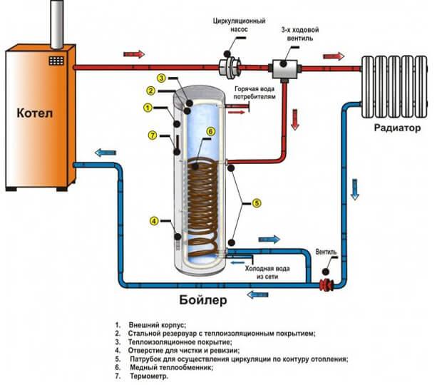 Водородный котел для отопления и техника изготовления своими руками