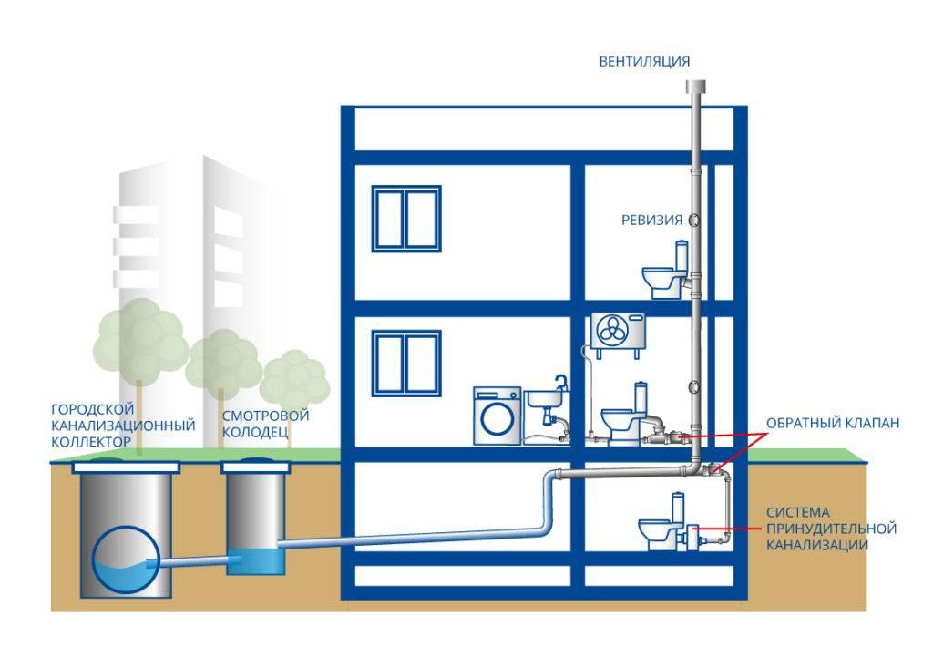 Канализация в квартире своими руками — этапы и нормы монтажа