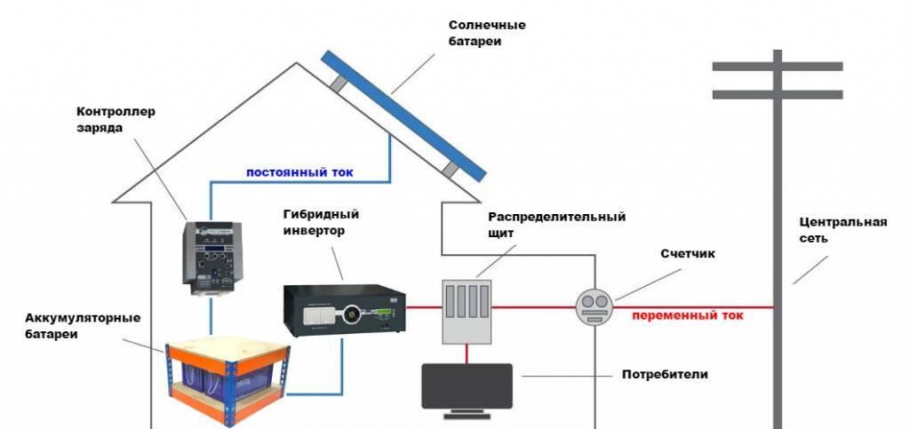 Инвертор для солнечных батарей — виды техники для преобразования тока