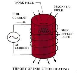 Индукционные плиты принципиальная схема