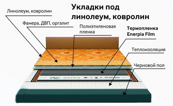 Укладка линолеума на деревянный пол: как положить, на что стелить