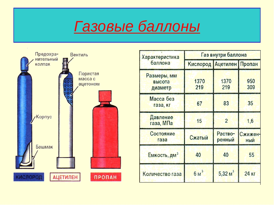 Сколько газа потребляет газовая плита: методика и пример расчетов расхода газа