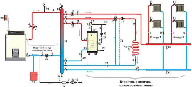 Высокотехнологичное оборудование в доме: способы подключения газового котла