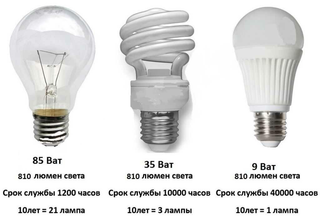 Как поменять лампочку в холодильнике «индезит» - инструкция по замене пошагово