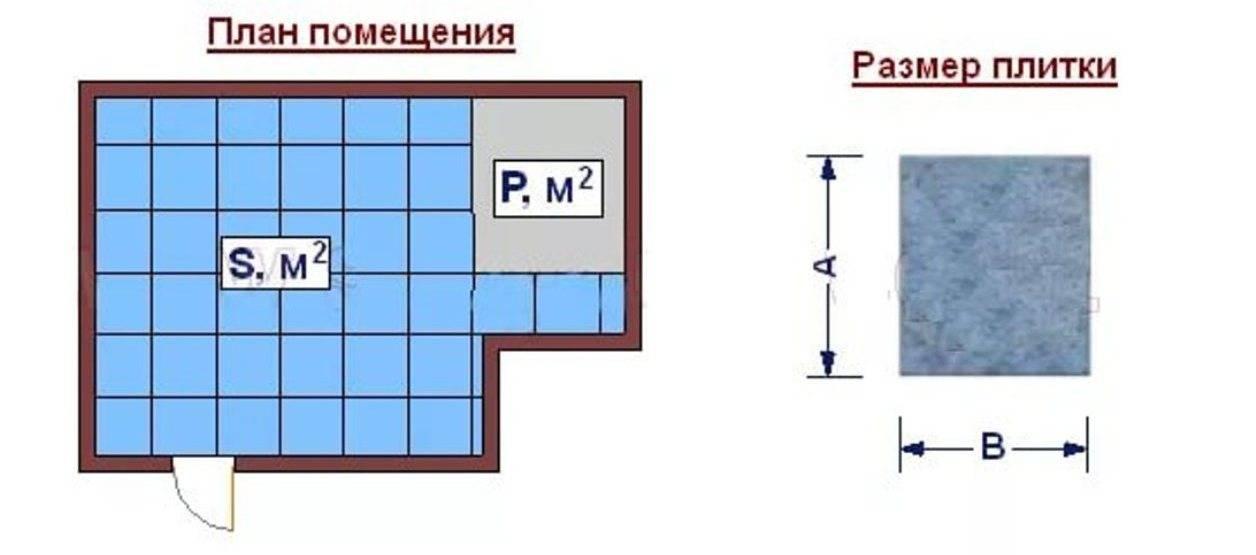 Легкий и простой расчет количества плитки для ванной