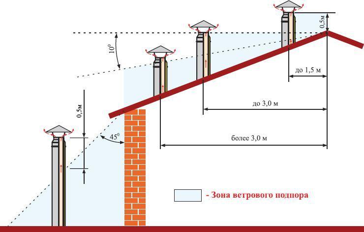 Дымовая труба котельной: особенности конструкции, типы и нормативы