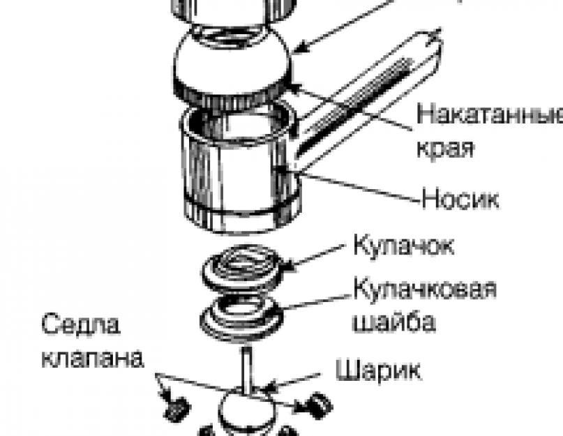 Однорычажные смесители: виды, конструкция, ремонт, профилактика поломок