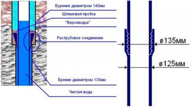 Обсадные и водоподъемные трубы для скважины на воду: цены, размеры и характеристики
