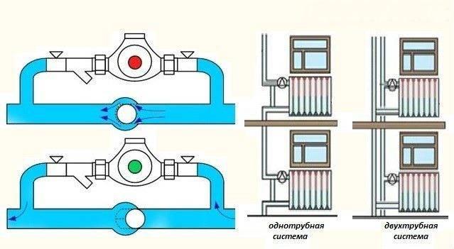 Перепускной клапан в системе отопления и виды байпасов