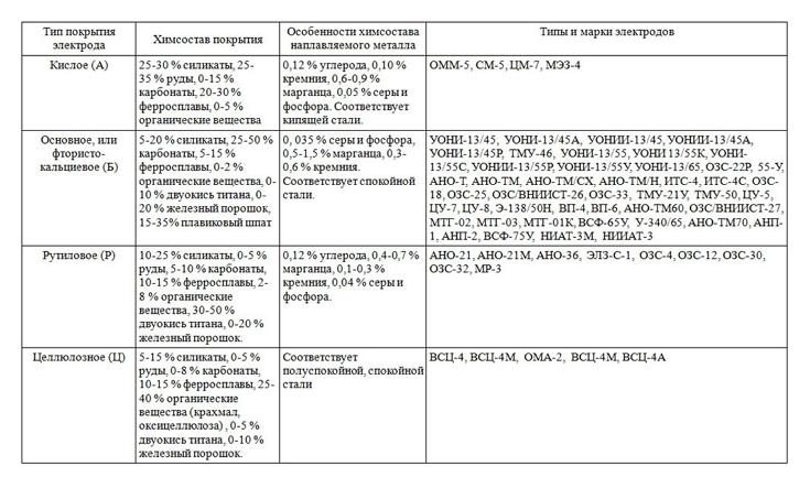 Сварочные электроды: виды и характеристики