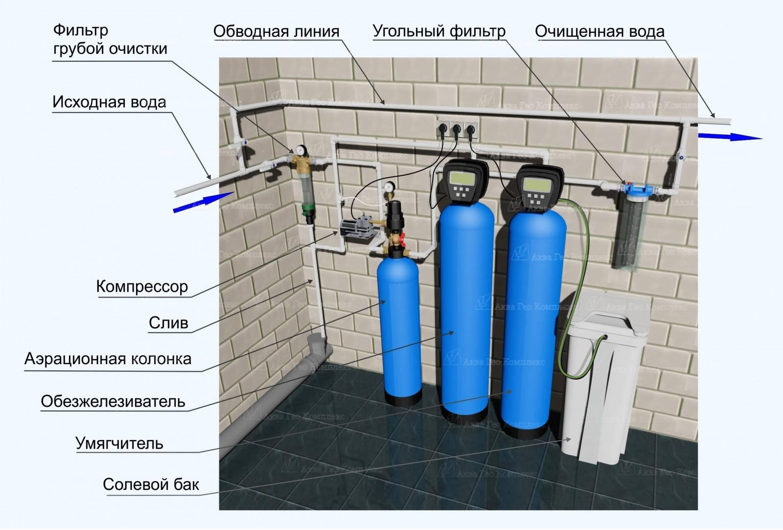 Фильтр предварительной очистки воды: зачем нужен, устройство и советы по выбору