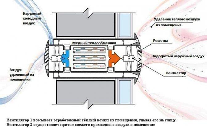 Приточная вентиляция в квартире: как своими руками сделать монтаж клапана для поступления свежего воздуха