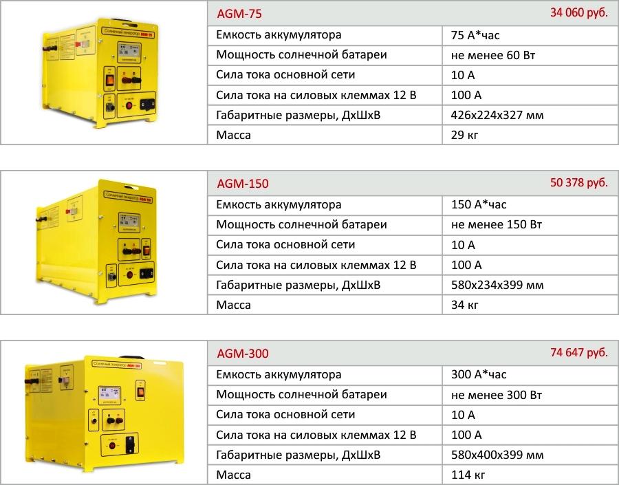 Солнечные аккумуляторы: обзор различных видов, правила выбора и схема подключения