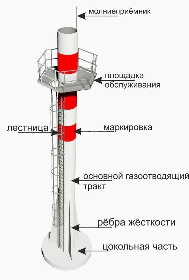 Дымовая труба для котельной: как сделать расчет размеров