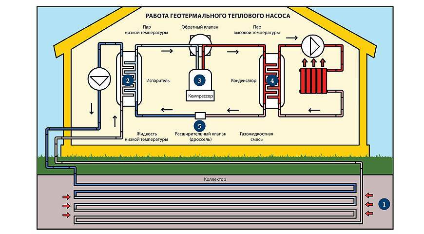 Тепловые насосы для отопления дома: типы, принцип действия