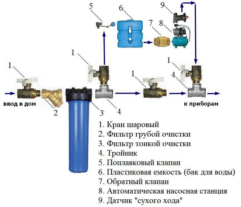 Насосная станция часто включается и выключается: причины и устранение vodatyt.ru