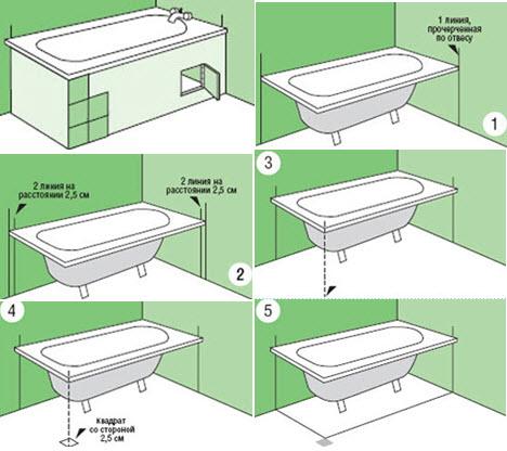 Как установить ванну своими руками: пошаговое руководство по монтажу