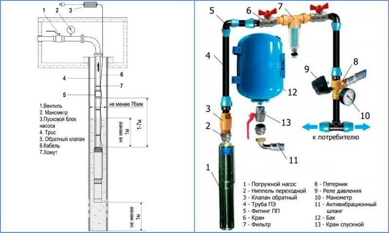 Глубинные насосы – устройство, принцип работы, особенности выбора и самостоятельного монтажа