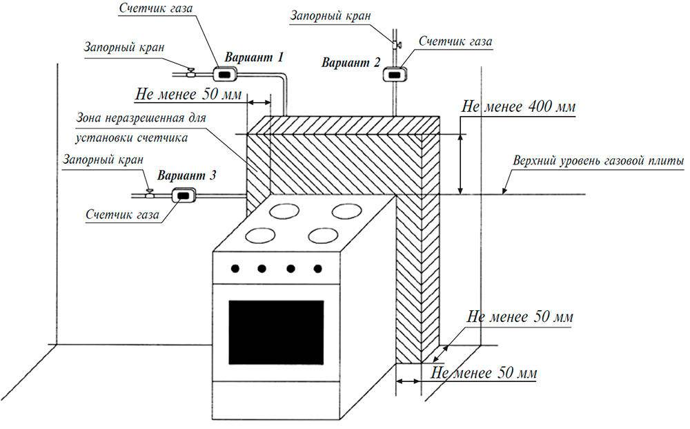 Как подключить газовый баллон к газовой плите пошаговая инструкция, советы и рекомендации