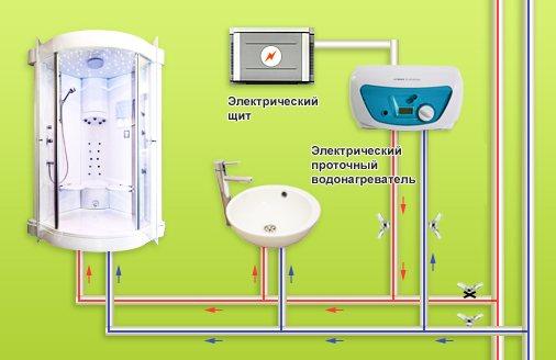 Как сделать водонагреватель проточный своими руками: материалы, инструменты, схема