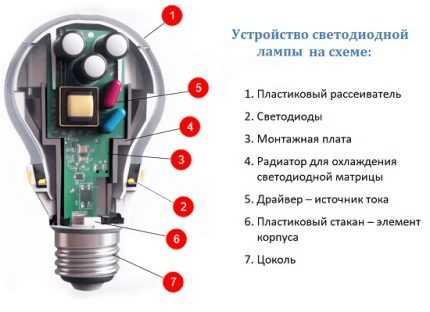 Светодиодные лампы g9: устройство, принцип работы, область применения, популярные модели