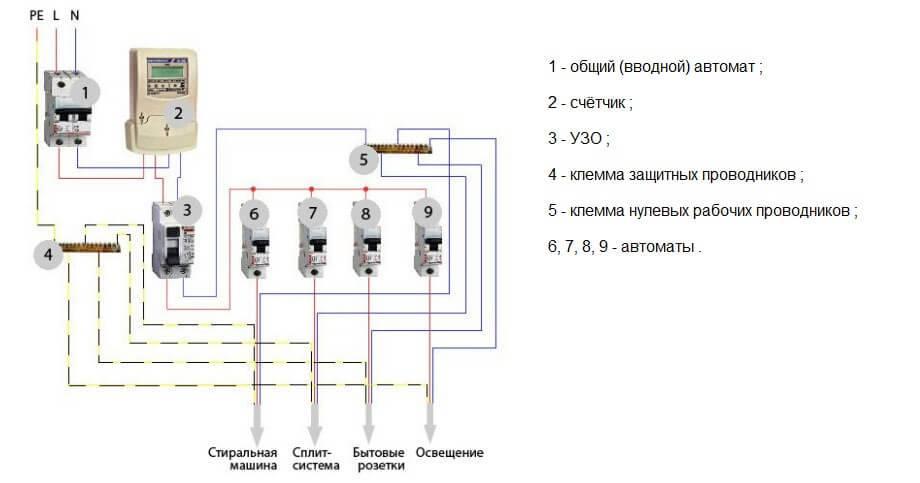 Монтаж распределительного щита: сборка, установка, подключение